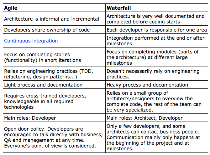 sdlc waterfall and agile methods Waterfall method is one of the most popular examples of engineering or the sdlc a waterfall model, agile methodology of waterfall model, agile methods.