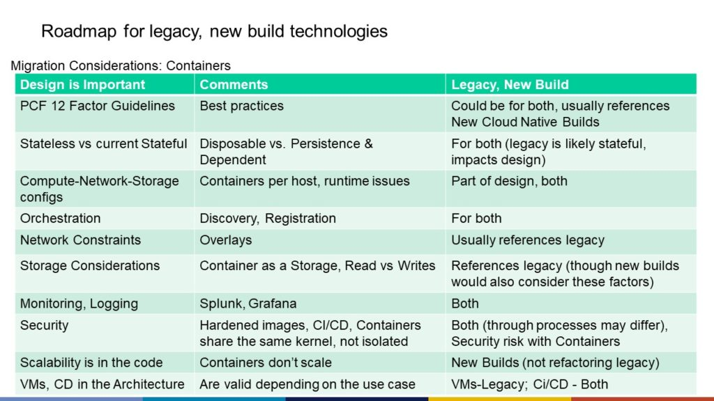 Containers, VMs and Middleware – overview of migrating apps to a new