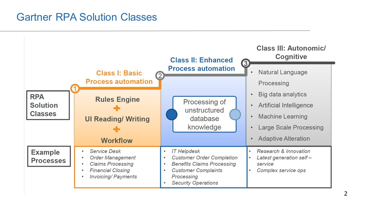 RPA – somewhat different to AI, but part of the road-map to AI